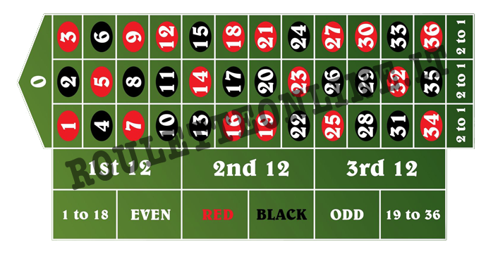 Numeri della roulette